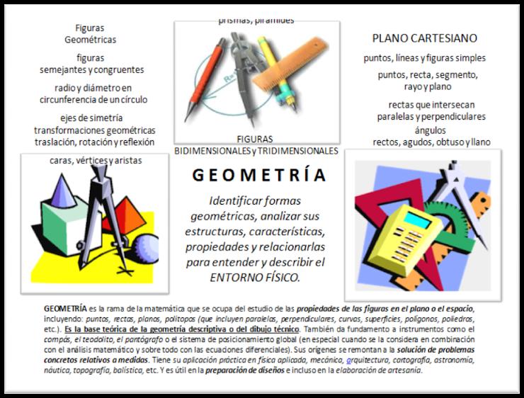 Geometría: nuestro entorno físico
