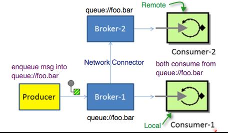 Broker vs queue