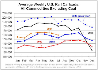 AAR: Rail Traffic soft in July