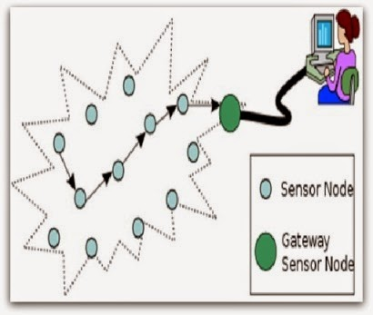 Bubble Sensing PPT Topics