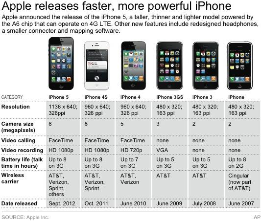 iphone 5s price usa