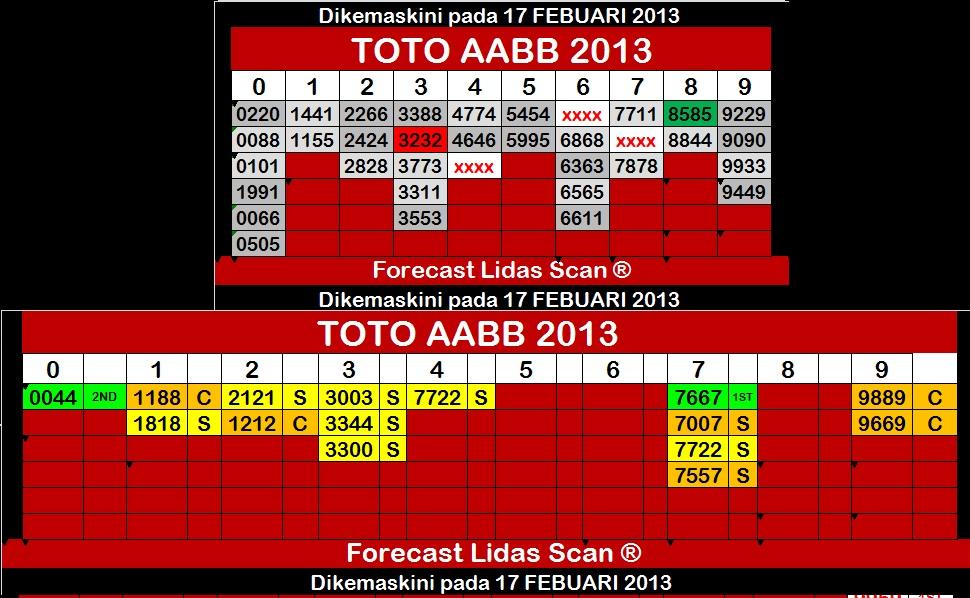 Forecast lidasscan toto 4d febuari 2013