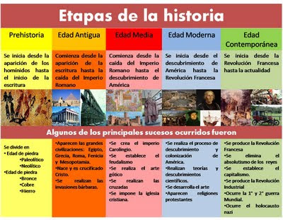Disfruta tu clase en San José de Calasanz!: Etapas de la historia