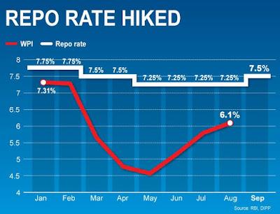 Repo Rate cut