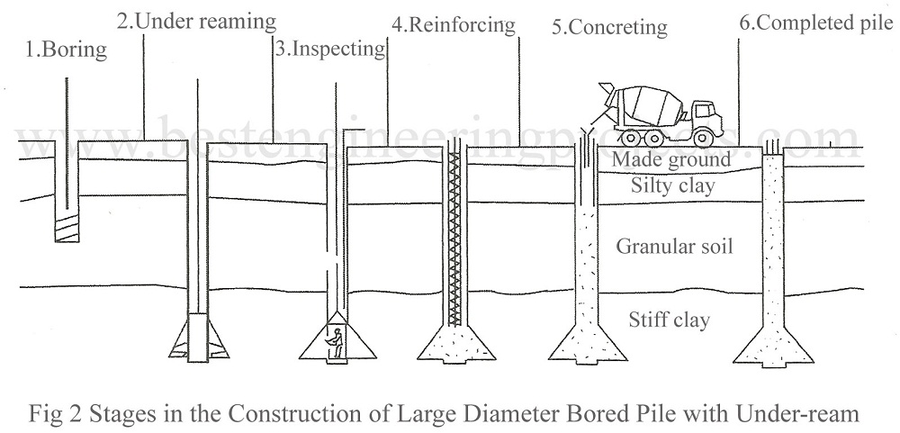 Ces for Foundation pilings