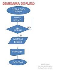 Sistemas operativos ventajas del diagrama de flujo ventajas de los diagramas de flujo ccuart Images
