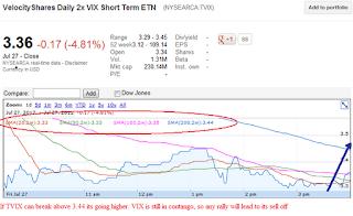 tvix daily chart