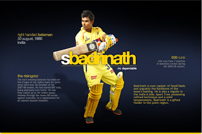 Subramaniam-Badrinath-Wallpaper