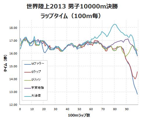 世界陸上2013ラップタイム(男子10000m決勝)
