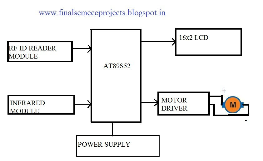 final year projects  rf id based automatic car parking