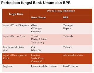 persamaan bank umum dan bpr,perbedaan bpr dengan bank umum,syariah dalam penentuan bunga dan imbalan,sentral,dengan perkreditan rakyat,konvensional dan bank syariah,