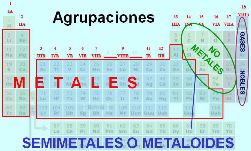 Qumica general la tabla peridica de los elementos elementos naturales y artificiales urtaz Image collections