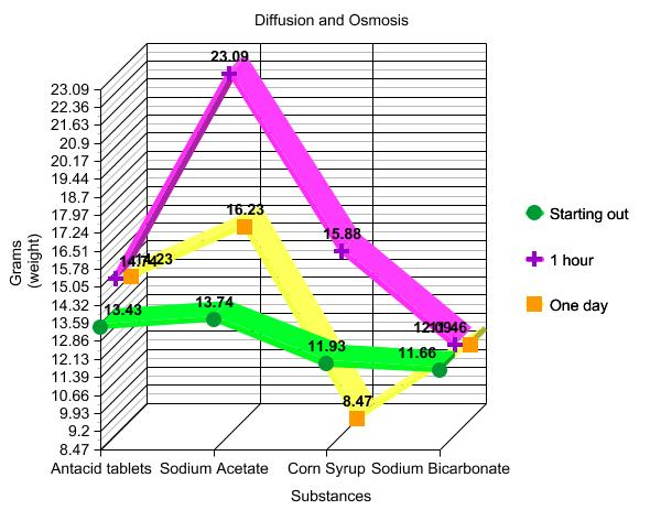 lab osmosis and diffusion table 1 rate of diffusion in corn syrup View lab report - esciencediffusion&osmosis (1) from bio 137 at jefferson community and technical college table 1: rate of diffusion in corn syrup time (sec) 10 20 30 40 50 60 blue dye red.