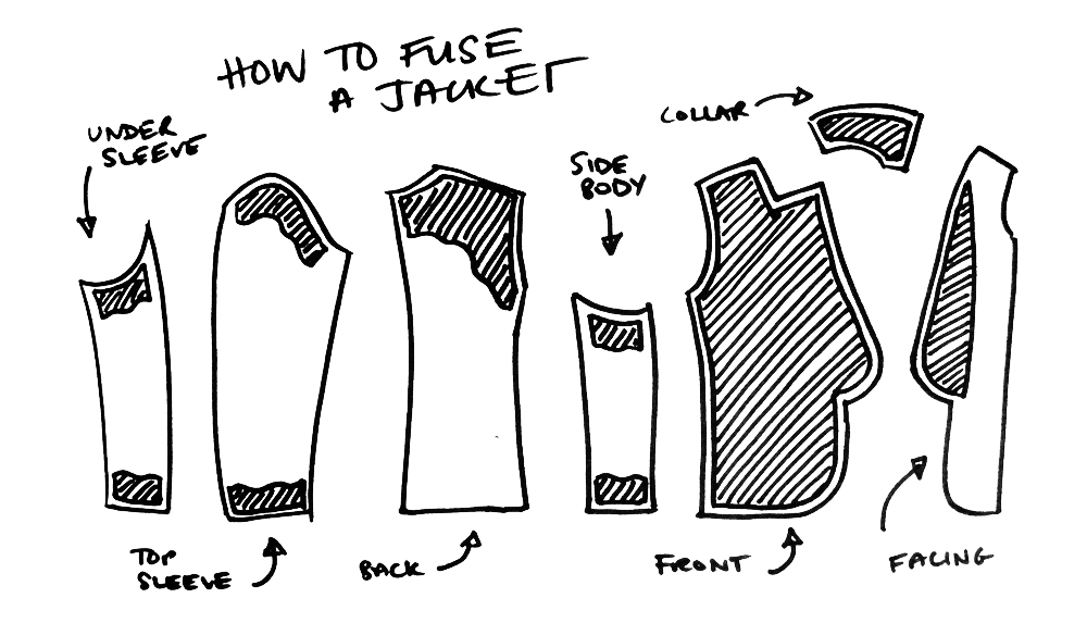 block and tackle with Sewing Jacket Part 1 on Systems In Action together with Origamis Starwars furthermore Ohio State Offensive Playbook Part Iii also Advice FAQ in addition Sewing Jacket Part 1.