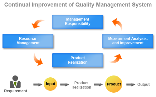 quality and systems management in mcdonalds Quality control and quality management systems a total quality management system and certification to iso 9001:2008 enables vision engineering manufacturing services to maintain and measure all processes.