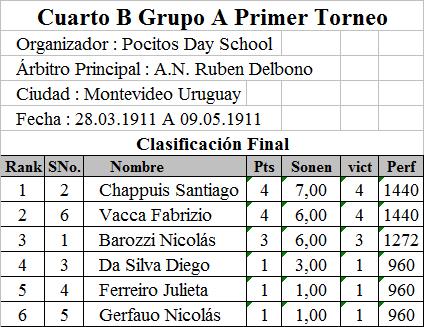 Segunda B Grupo 3 Resultados Marca. Genial Resultado Grupo Cuarto ...