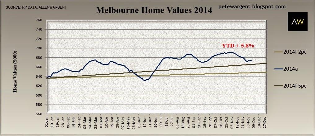 Melbourne home values 2014