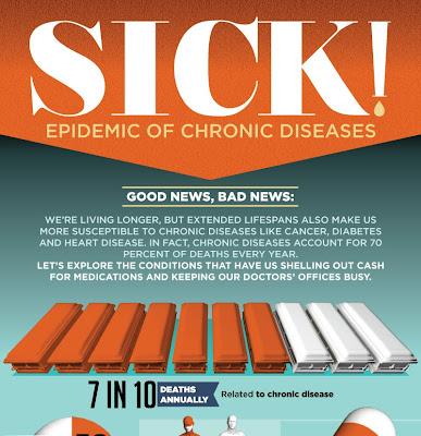 http://2.bp.blogspot.com/-qQ8Diz9wCvg/UhBLntM-0EI/AAAAAAAAFjo/a8zvUNJpDyk/s1600/chronic-diseases.jpg