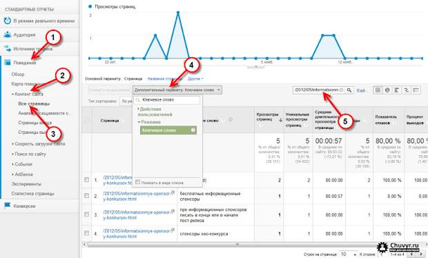 Ключевые слова для страницы в Google Analytics