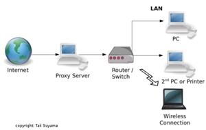 proxy, nawala, internet, server, pengertian