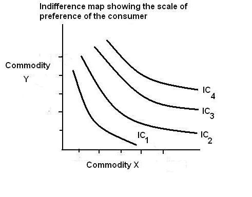 indifference theory