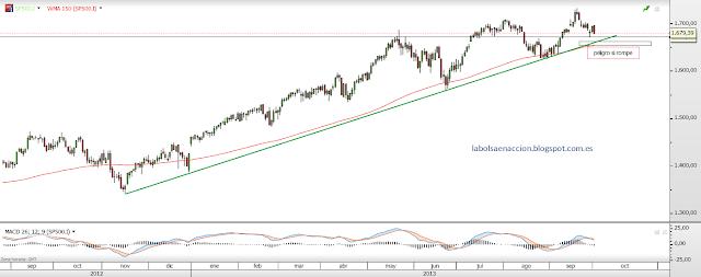 S&P 500 la bolsa en accion