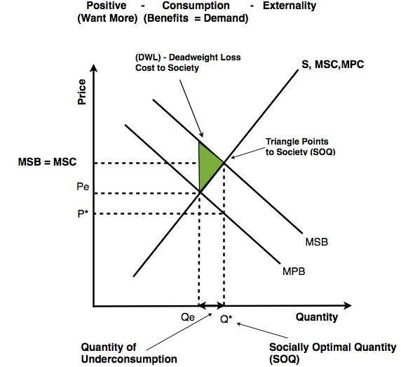 deadweight loss positive externalities basic