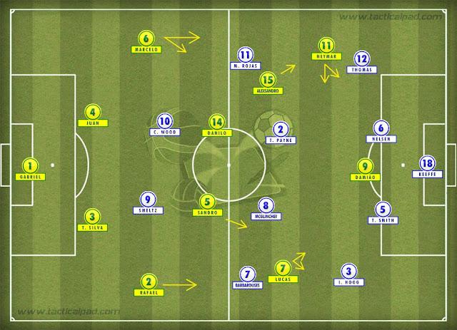 http://analisedefutebol.blogspot.com.br/2012/08/analise-tatica-brasil-x-nova-zelandia.html