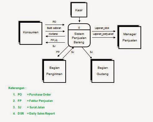 Tugas analisa perancangan sistem informasi tugas apsi diagram diagram konteks ccuart Choice Image