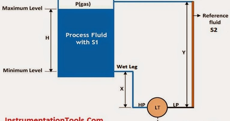 Closed tank dp type level measurement with wet leg and