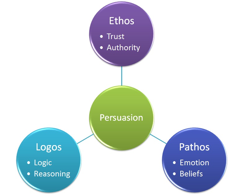 Ethos, Pathos, Logos – A General Summary of Aristotle's Appeals ...