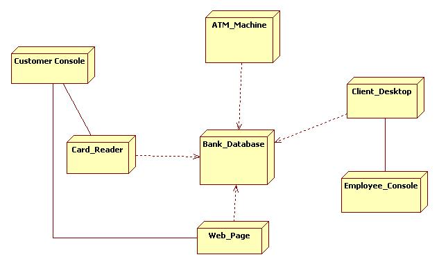 Deployment Diagram ATM Machine