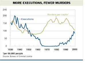 there is no justice in the use of capital punishment No justification for death penalty death penalty or the capital punishment is a severe punishment given by the government to a criminal for offending crimes that are categorized under the capital crimes like murder.