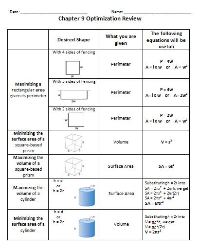 ins'Pi're math: Grade 9 Optimization Review Sheet