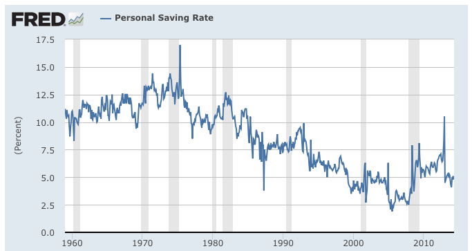 What Happened to Saving Money?