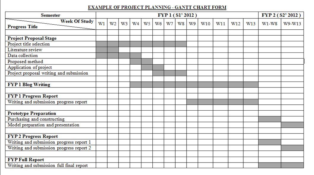 format for fyp report Page 1 of 1 sample of fyp report spine (degree in bahasa melayu) ahmad bin ali ijazah sarjana muda kejuruteraan (elektrik-elektronik) 2016 utm.