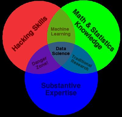 什么是数据科学(Data Science)