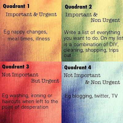 Covey's 4 Quadrants adapted for motherhood