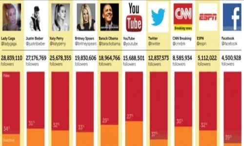 Daftar Selebriti dan Akun Top Internet dengan Fake Follower Terbanyak