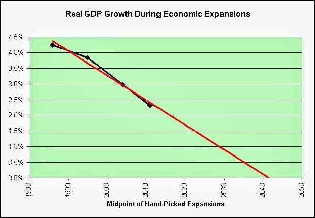 http://2.bp.blogspot.com/-qTjrNgm1B4A/UwJGAO1Qq4I/AAAAAAAANf4/DEZehPehrdU/s1600/Real+GDP+Growth+During+Expansions+-+Long-Term+Trend.jpg