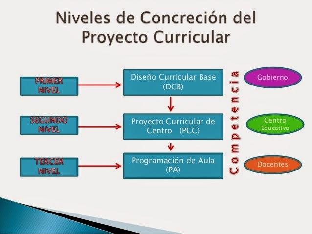 Educaci n inicial for Diseno curricular primaria