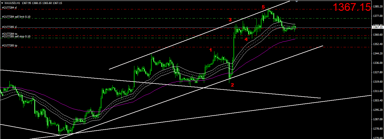 Intraday gold trading strategies