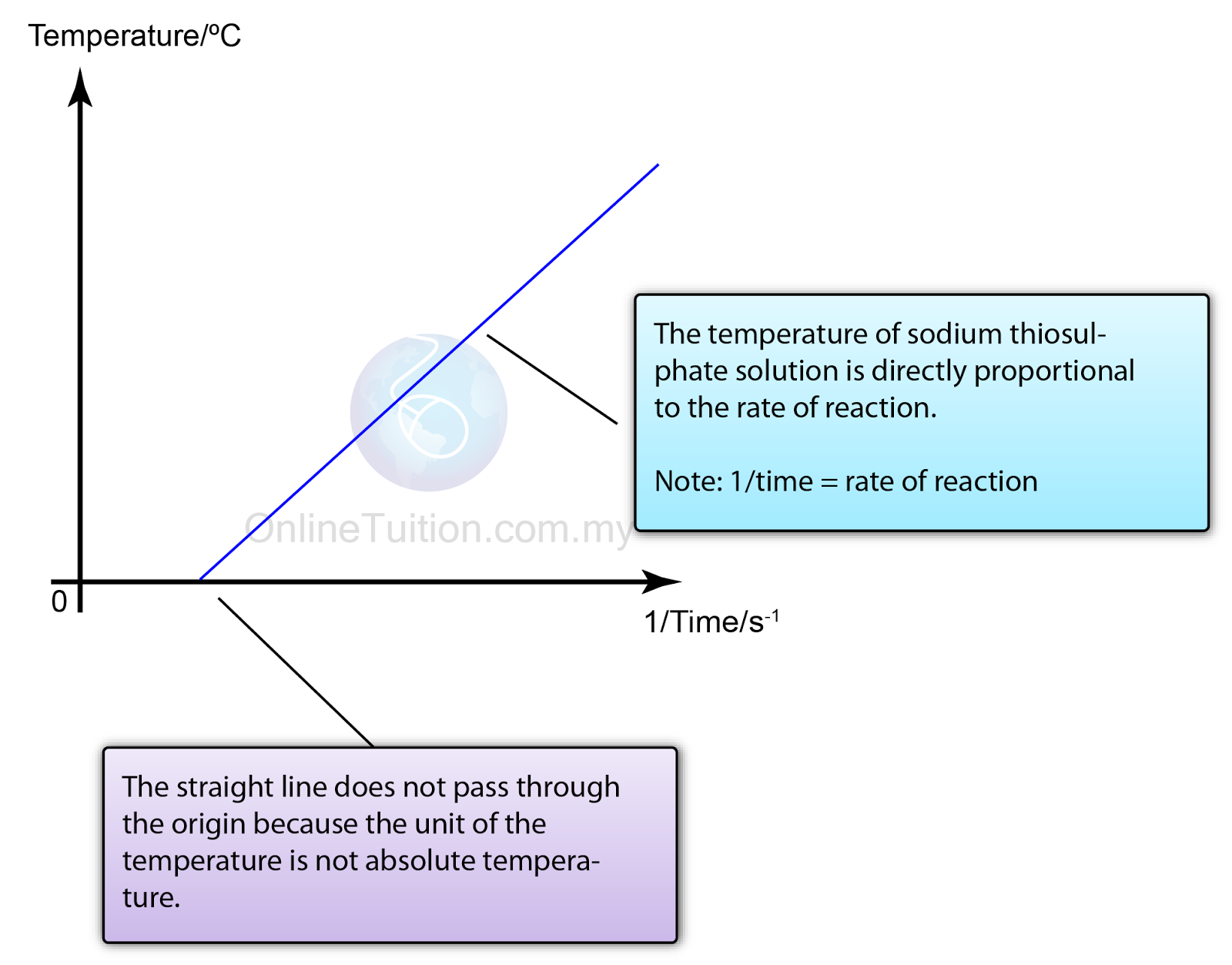 temperature vs rate of reaction essay These notes on the effect of changing temperature on reaction rate cross on white paper notes on reaction rates effect of temperature ks4 gcse science.