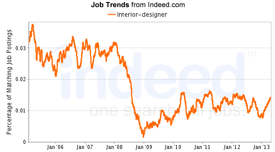 As You Can See Demand For Jobs Dropped Significantly Between January 08 And 09 But There Is A Trend Upward Over The Past Couple Years