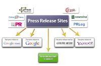 Utilisation de Press Releases pour le renforcement des liens « Link Building »