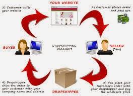 Tips Menjalankan Bisnis Dropship