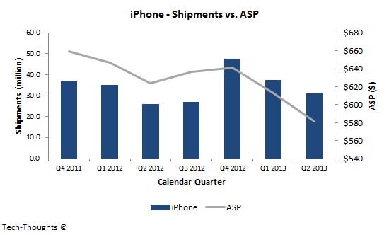 iPhone - Shipments vs. ASP