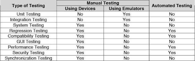 Prashant Vadher - Mobile Application Testing (I-Phone, Android, Windows Phone, Blackberry
