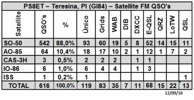 PS8ET - Status Satellites - 22/09/2016