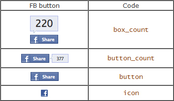 Add Facebook Share Button With Counter, Customized Facebook Button Code, Twitter